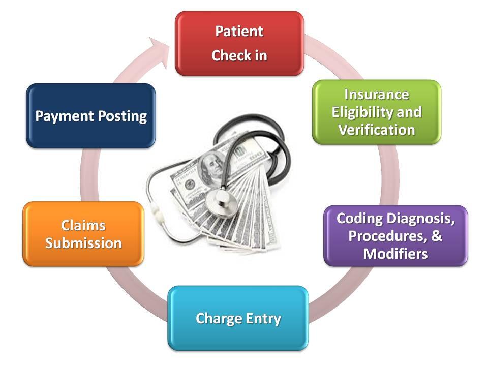 Medical Billing Process Chart