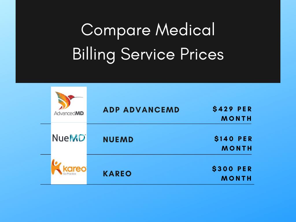Medical Billing Prices