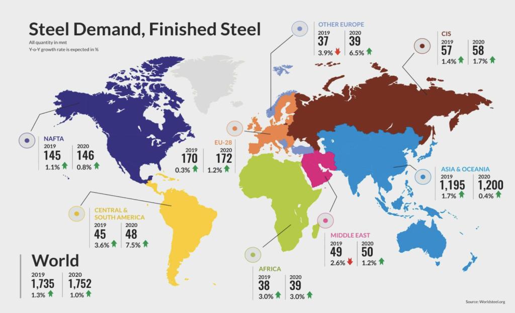 Steel Demand