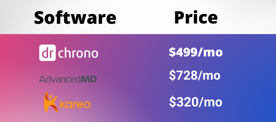 Clinic Billing Software Overview